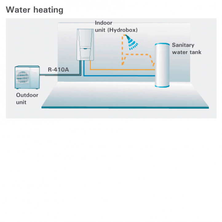 DC Inverter air-to-water heat pumps S-THERM 3 - SINCLAIR World